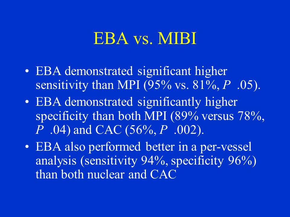EBA vs. MIBI EBA demonstrated significant higher sensitivity than MPI (95% vs. 81%, P.05). EBA demonstrated significantly higher specificity than both