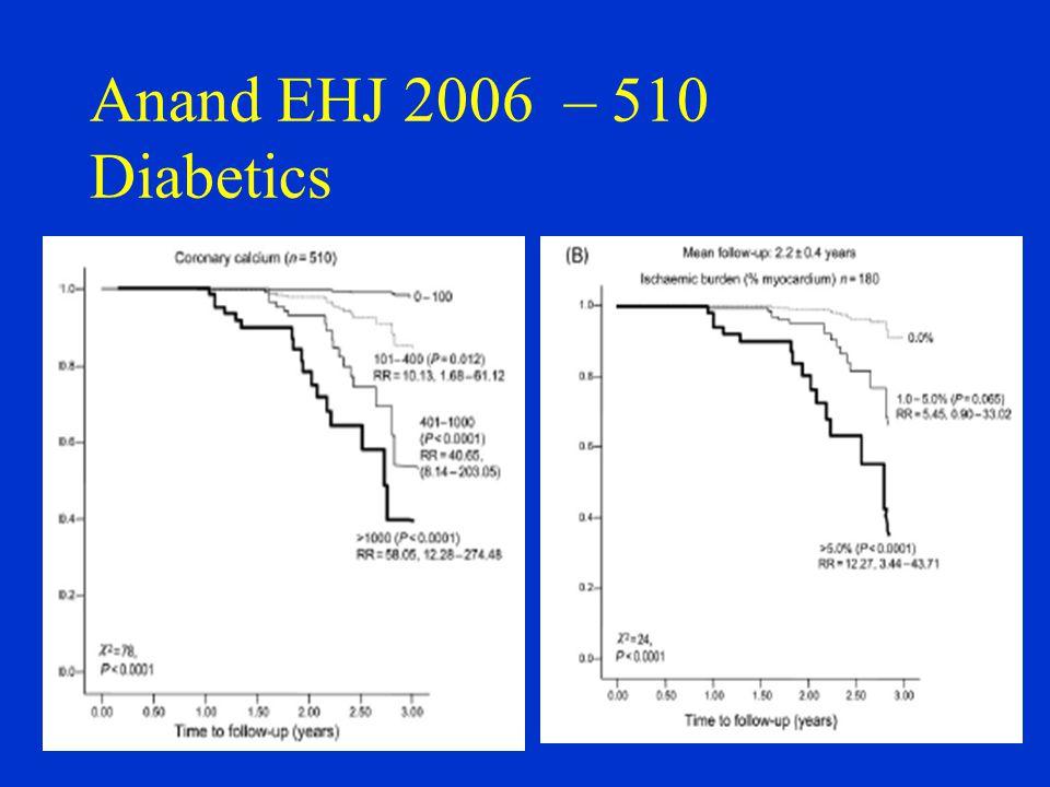 Anand EHJ 2006 – 510 Diabetics