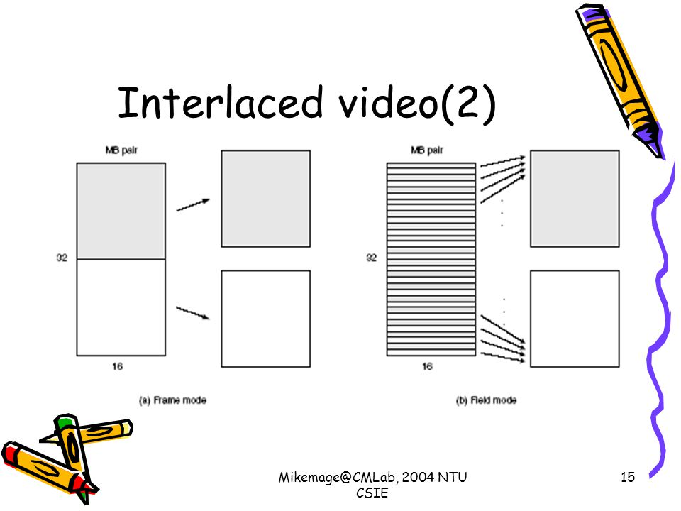 Mikemage@CMLab, 2004 NTU CSIE 15 Interlaced video(2)