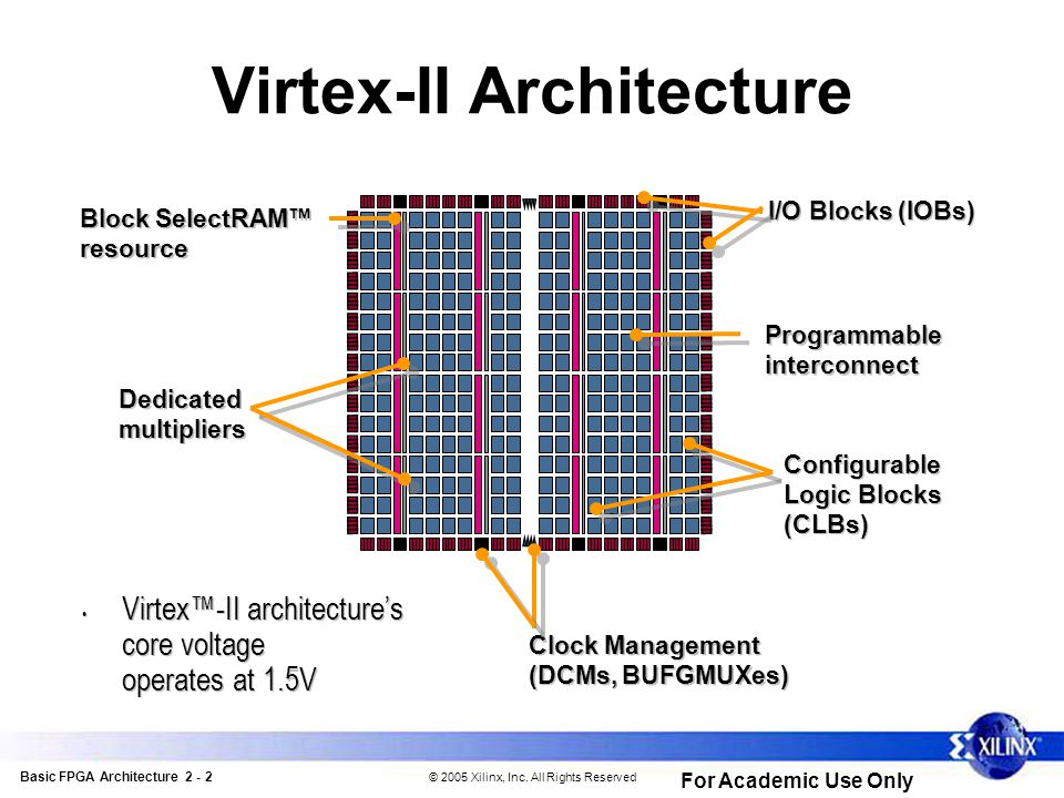 Basic FPGA Architecture 2 - 2 © 2005 Xilinx, Inc.