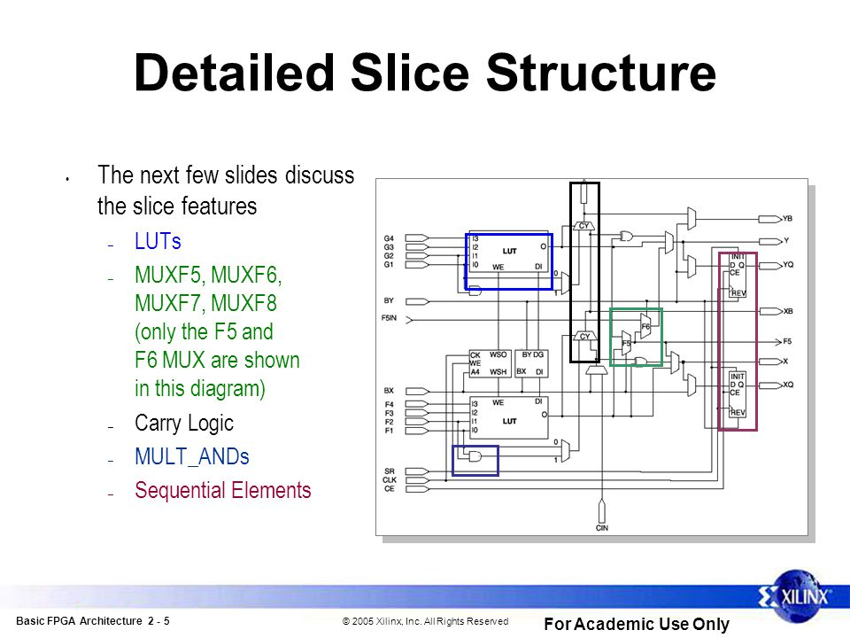 Basic FPGA Architecture 2 - 5 © 2005 Xilinx, Inc.