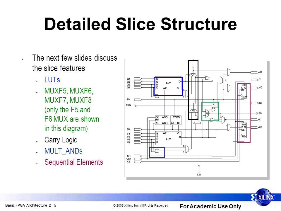 Basic FPGA Architecture 2 - 6 © 2005 Xilinx, Inc.