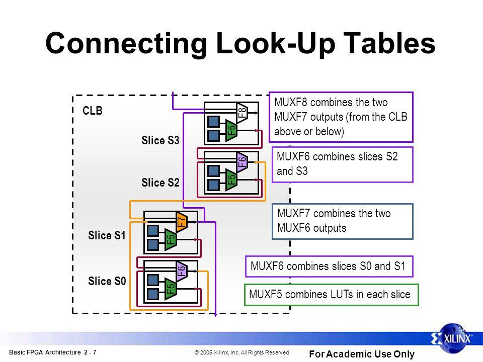 Basic FPGA Architecture 2 - 8 © 2005 Xilinx, Inc.