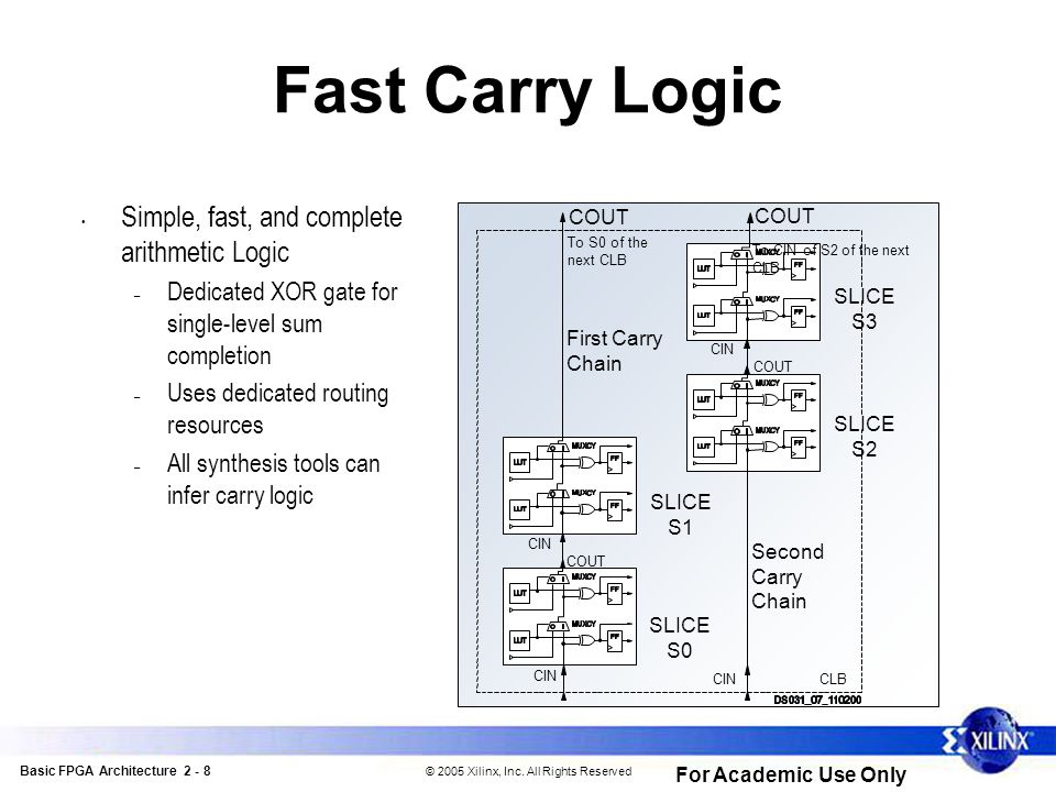 Basic FPGA Architecture 2 - 8 © 2005 Xilinx, Inc.