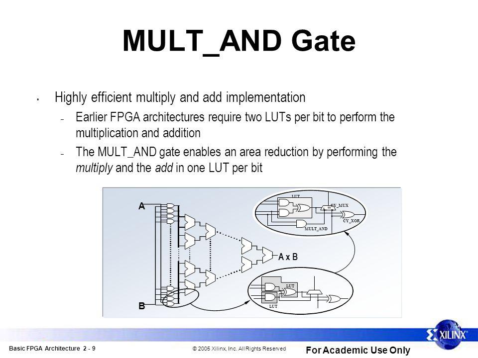 Basic FPGA Architecture 2 - 20 © 2005 Xilinx, Inc.