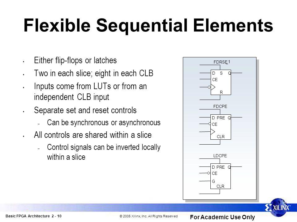 Basic FPGA Architecture 2 - 21 © 2005 Xilinx, Inc.