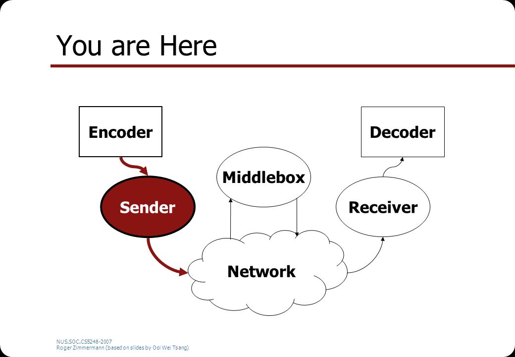 NUS.SOC.CS5248-2007 Roger Zimmermann (based on slides by Ooi Wei Tsang) You are Here Network Encoder Sender Middlebox Receiver Decoder