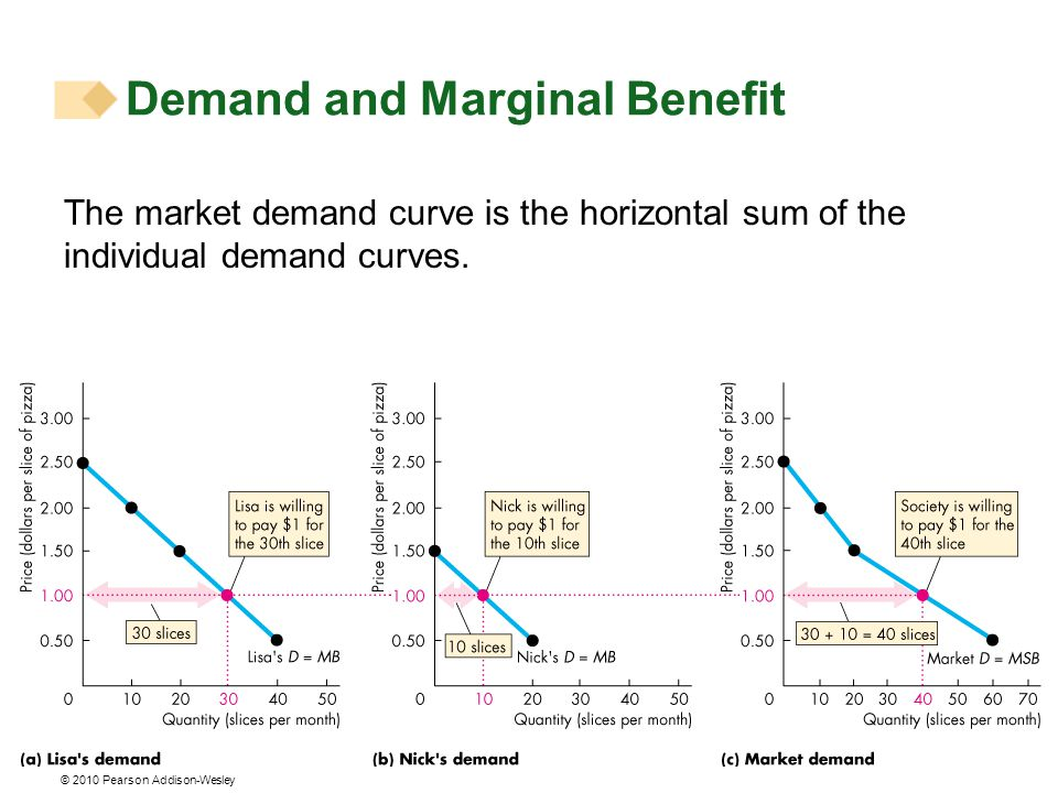 © 2010 Pearson Addison-Wesley The market demand curve is the horizontal sum of the individual demand curves.