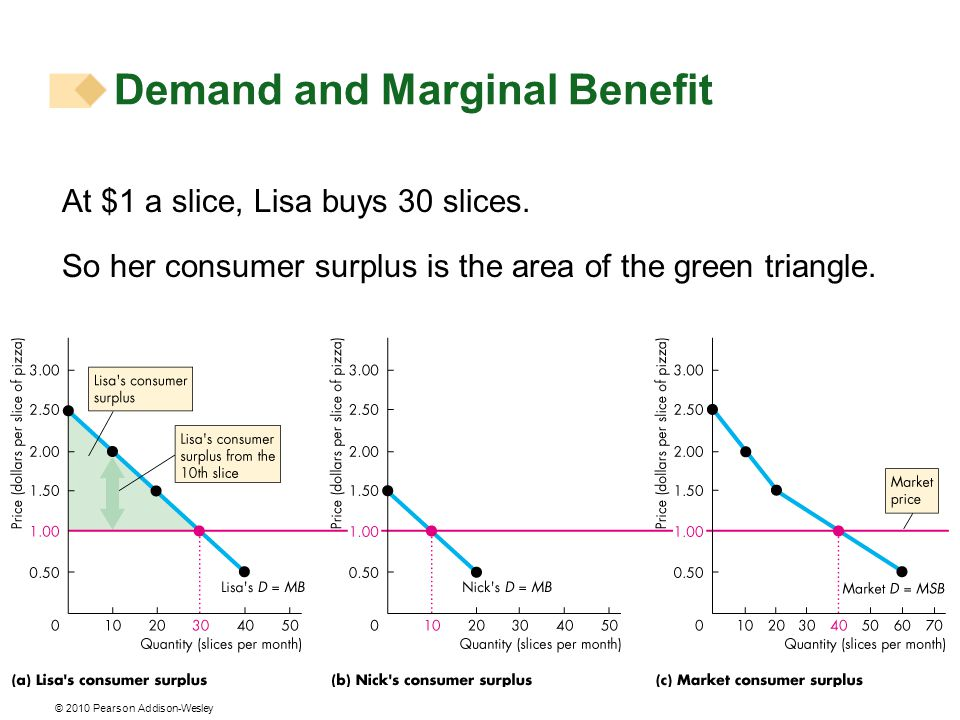 At $1 a slice, Lisa buys 30 slices. So her consumer surplus is the area of the green triangle.