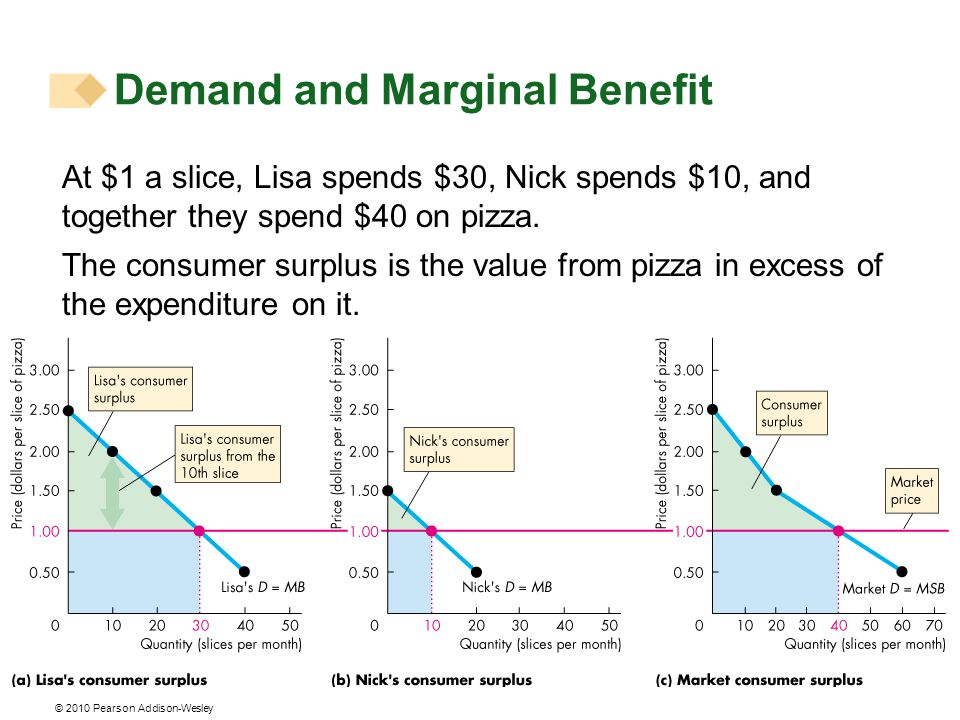 © 2010 Pearson Addison-Wesley At $1 a slice, Lisa spends $30, Nick spends $10, and together they spend $40 on pizza.