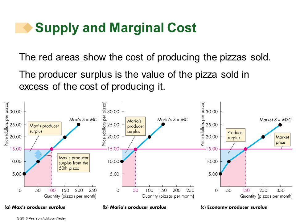 © 2010 Pearson Addison-Wesley The red areas show the cost of producing the pizzas sold.