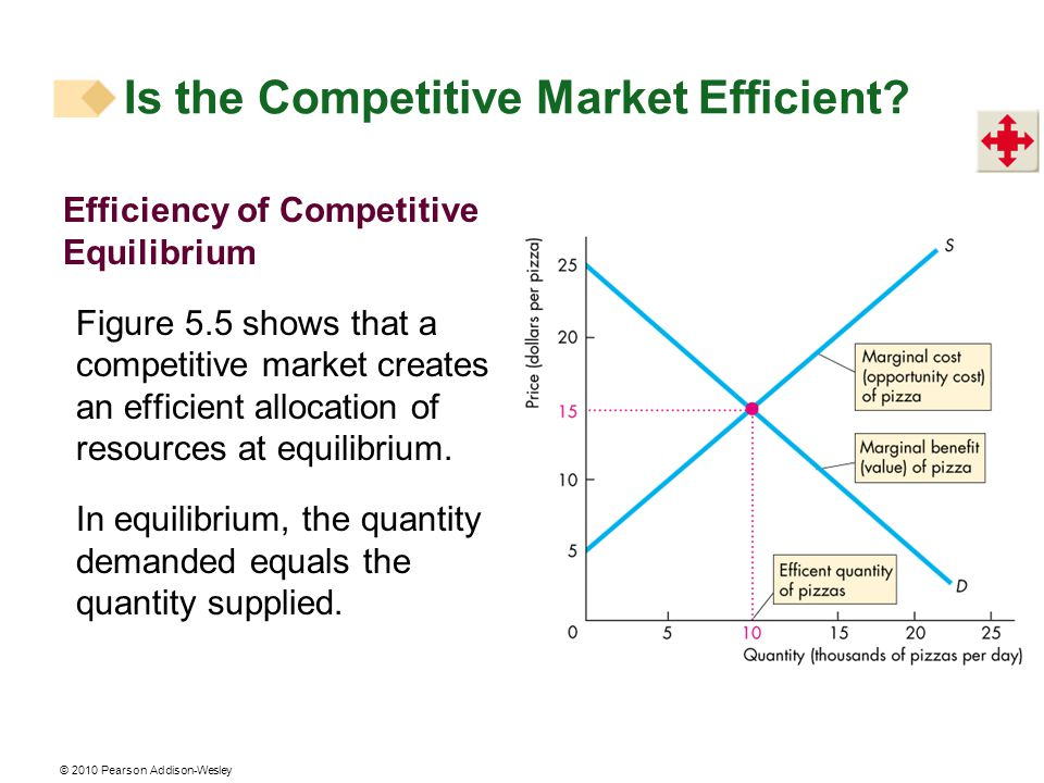 © 2010 Pearson Addison-Wesley Is the Competitive Market Efficient.