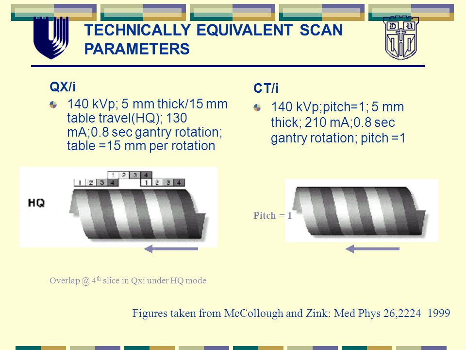 QX/i 140 kVp; 5 mm thick/15 mm table travel(HQ); 130 mA;0.8 sec gantry rotation; table =15 mm per rotation CT/i 140 kVp;pitch=1; 5 mm thick; 210 mA;0.8 sec gantry rotation; pitch =1 Pitch = 1 Overlap @ 4 th slice in Qxi under HQ mode Figures taken from McCollough and Zink: Med Phys 26,2224 1999 TECHNICALLY EQUIVALENT SCAN PARAMETERS