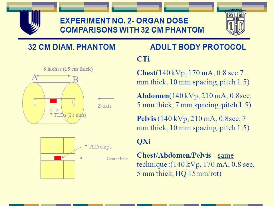 32 CM DIAM. PHANTOM ADULT BODY PROTOCOL 7 TLDs (21 mm) 7 TLD chips 6 inches (15 cm thick) A B Z-axis Center hole CTi Chest(140 kVp, 170 mA, 0.8 sec 7