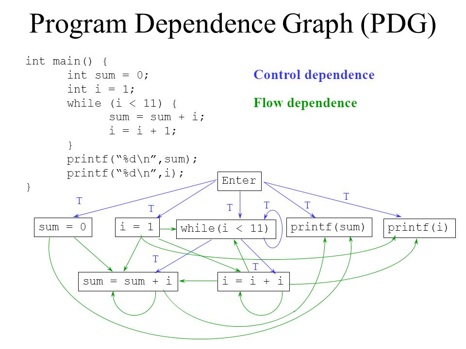 "Program Dependence Graph (PDG) int main() { int sum = 0; int i = 1; while (i < 11) { sum = sum + i; i = i + 1; } printf(""%d\n"",sum); printf(""%d\n"",i);"