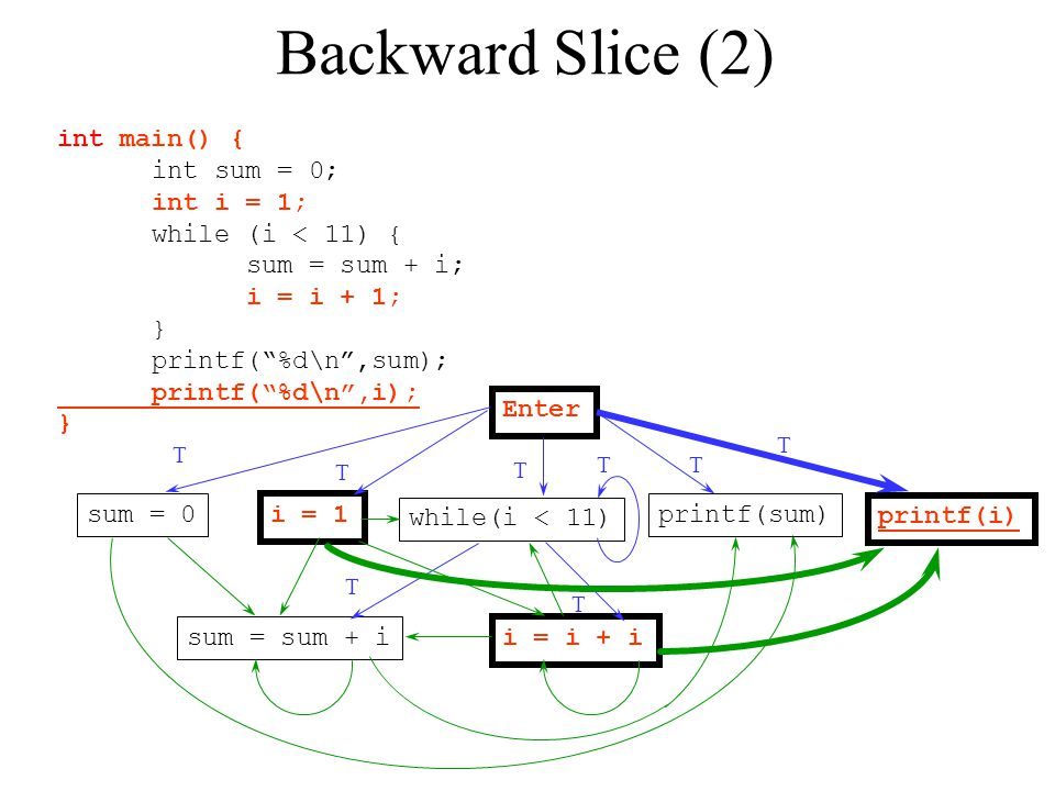 "Backward Slice (2) int main() { int sum = 0; int i = 1; while (i < 11) { sum = sum + i; i = i + 1; } printf(""%d\n"",sum); printf(""%d\n"",i); } Enter sum"