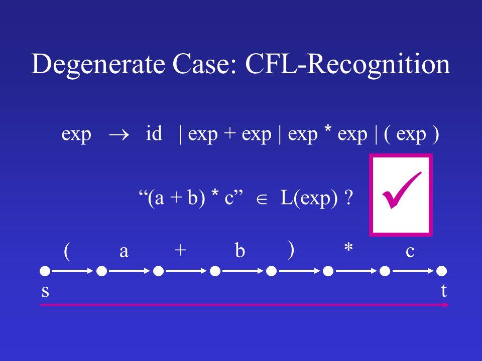 st Degenerate Case: CFL-Recognition (a + b) * c  L(exp) .