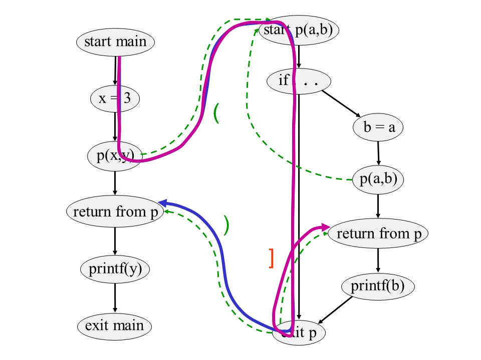 x = 3 p(x,y) return from p printf(y) start main exit main start p(a,b) if... b = a p(a,b) return from p printf(b) exit p ( ) ] (