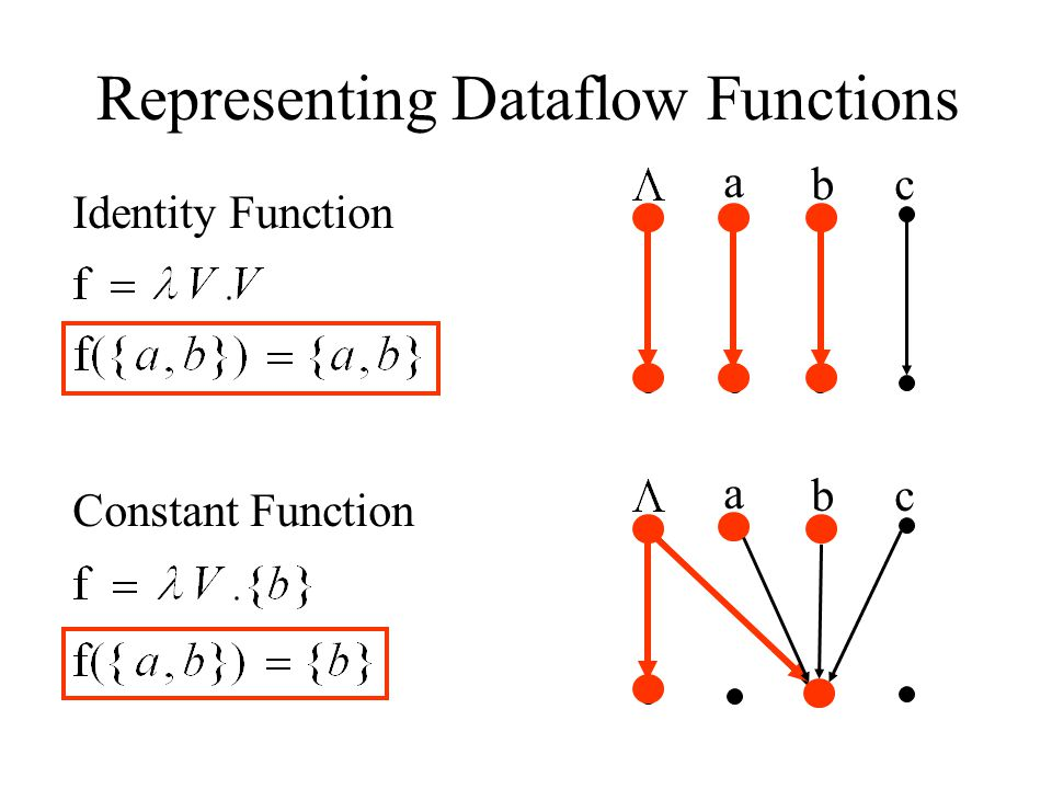 Representing Dataflow Functions Identity Function Constant Function a bc a bc