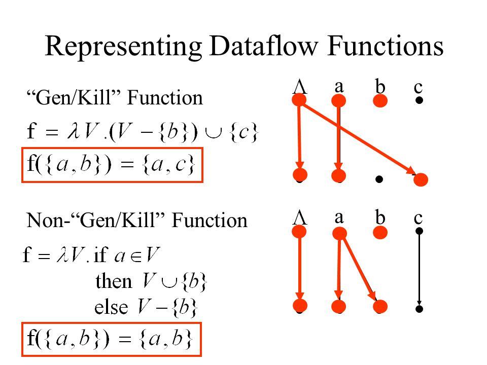 Representing Dataflow Functions Gen/Kill Function Non- Gen/Kill Function a bc a bc