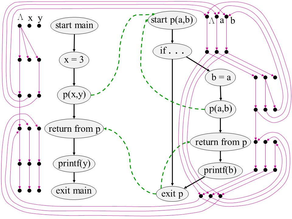 x = 3 p(x,y) return from p printf(y) start main exit main start p(a,b) if... b = a p(a,b) return from p printf(b) exit p xy a b