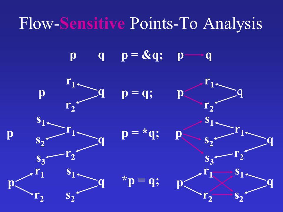 Flow-Sensitive Points-To Analysis p = &q; p = q; p = *q; *p = q; pq p r1r1 r2r2 q r1r1 r2r2 q s1s1 s2s2 s3s3 p p s1s1 s2s2 q r1r1 r2r2 pq p r1r1 r2r2 q r1r1 r2r2 q s1s1 s2s2 s3s3 p p s1s1 s2s2 q r1r1 r2r2