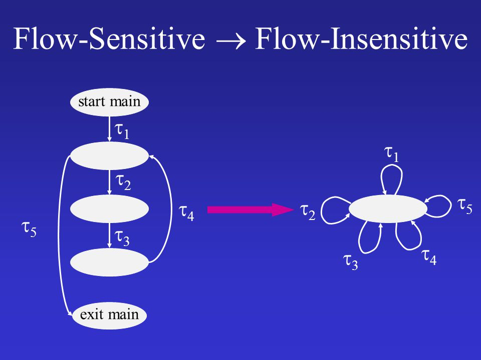 Flow-Sensitive  Flow-Insensitive start main exit main 33 22 11 44 55 33 22 11 44 55