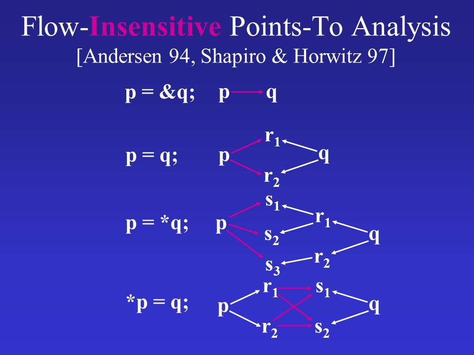 Flow-Insensitive Points-To Analysis [Andersen 94, Shapiro & Horwitz 97] p = &q; p = q; p = *q; *p = q; pq p r1r1 r2r2 q r1r1 r2r2 q s1s1 s2s2 s3s3 p p