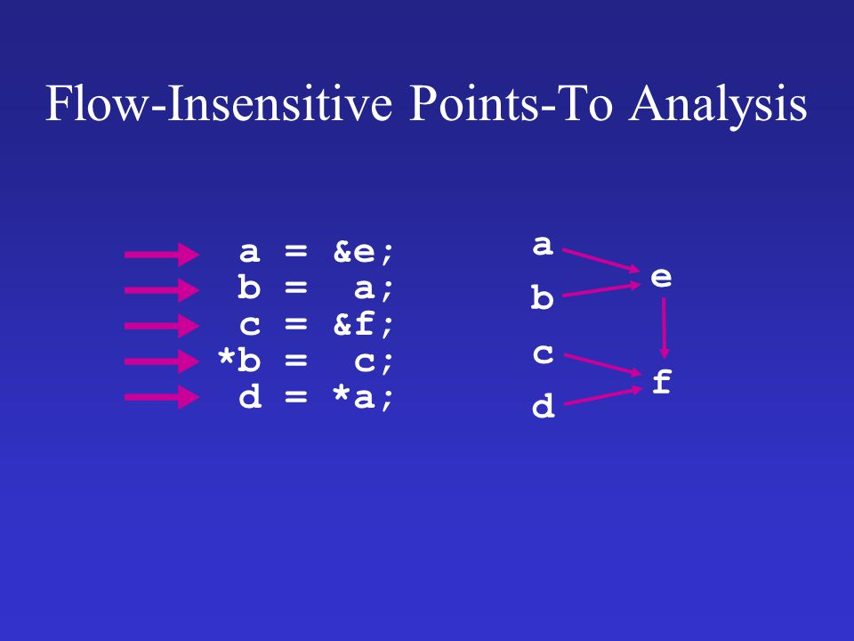 Flow-Insensitive Points-To Analysis a = &e; b = a; c = &f; *b = c; d = *a; a d b c f e