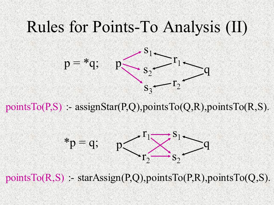 Rules for Points-To Analysis (II) pointsTo(P,S) :- assignStar(P,Q),pointsTo(Q,R),pointsTo(R,S). pointsTo(R,S) :- starAssign(P,Q),pointsTo(P,R),pointsT