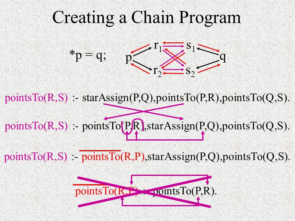 Creating a Chain Program pointsTo(R,S) :- starAssign(P,Q),pointsTo(P,R),pointsTo(Q,S).