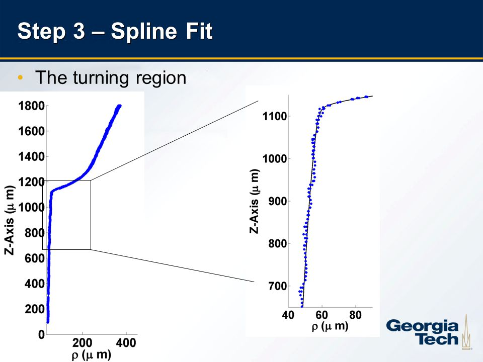 11 The turning region Step 3 – Spline Fit