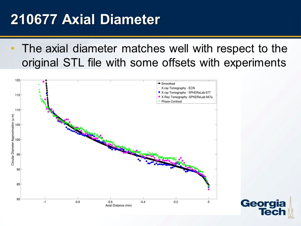 27 210677 Axial Diameter The axial diameter matches well with respect to the original STL file with some offsets with experiments