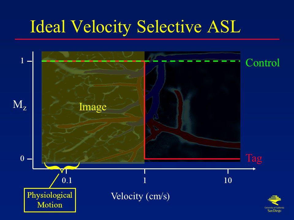 Velocity Distribution Velocity (cm/s) 0.1110
