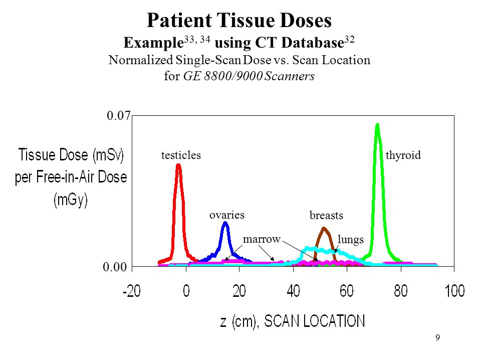 9 0.07 0.00 Patient Tissue Doses Example 33, 34 using CT Database 32 Normalized Single-Scan Dose vs.