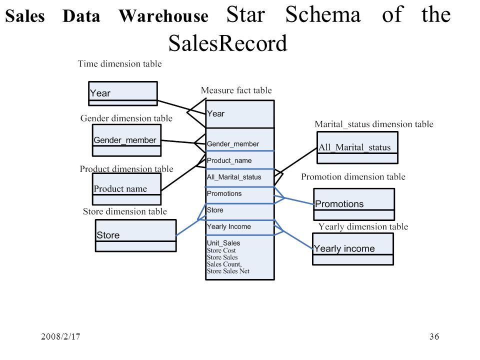 2008/2/1736 Sales Data Warehouse Star Schema of the SalesRecord