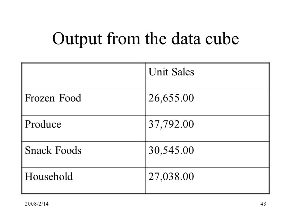 2008/2/1443 Output from the data cube Unit Sales Frozen Food26,655.00 Produce37,792.00 Snack Foods30,545.00 Household27,038.00