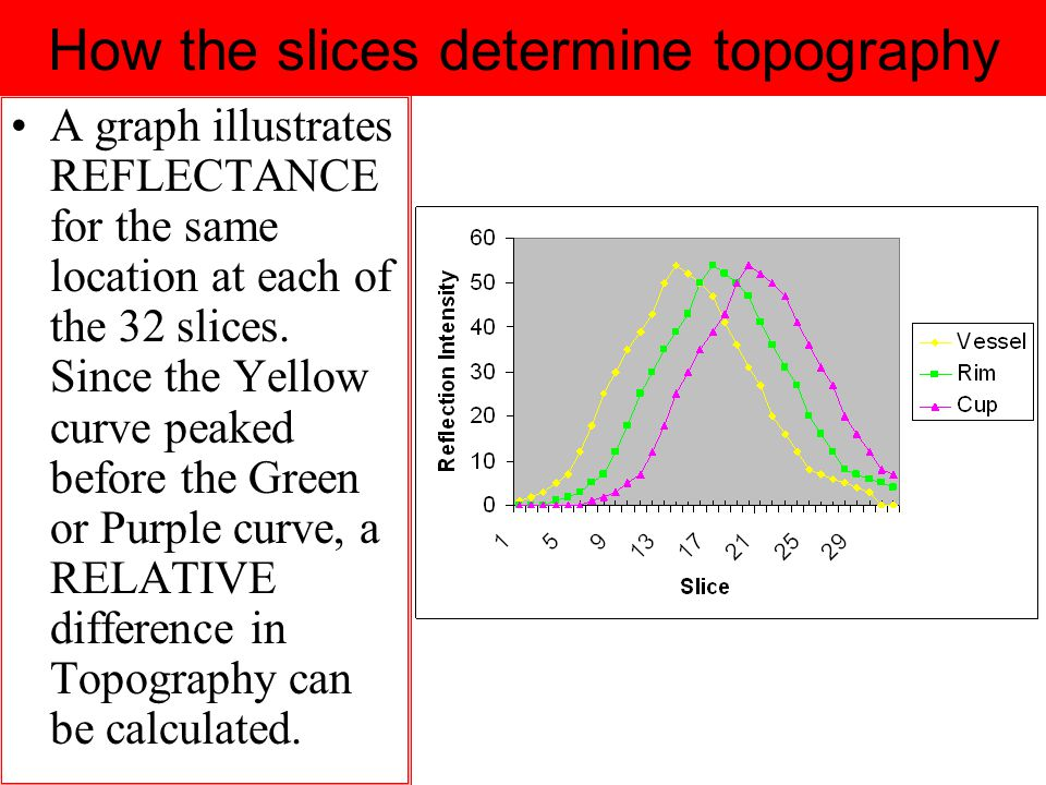 How the slices determine topography A graph illustrates REFLECTANCE for the same location at each of the 32 slices.