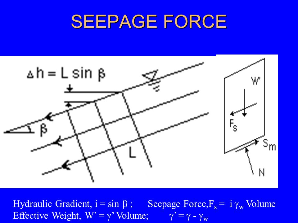 SEEPAGE FORCE Hydraulic Gradient, i = sin  ; Seepage Force,F s = i  w Volume Effective Weight, W' =  ' Volume;  ' =  -  w