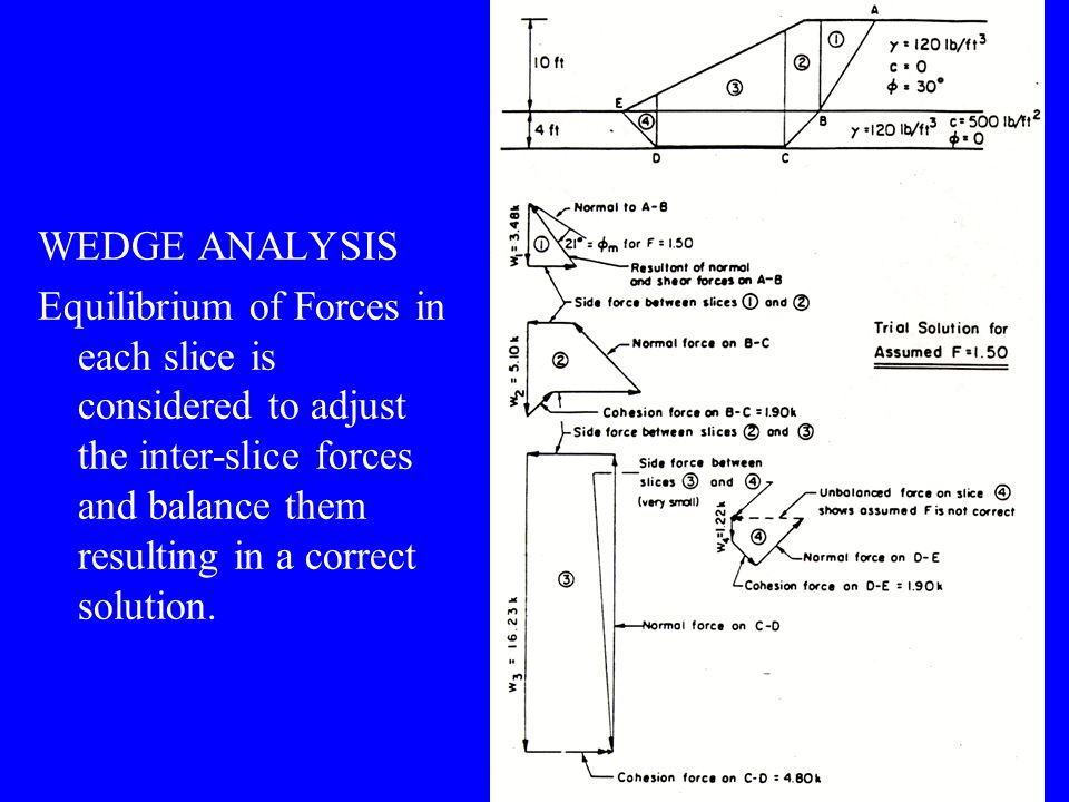 WEDGE ANALYSIS Equilibrium of Forces in each slice is considered to adjust the inter-slice forces and balance them resulting in a correct solution.