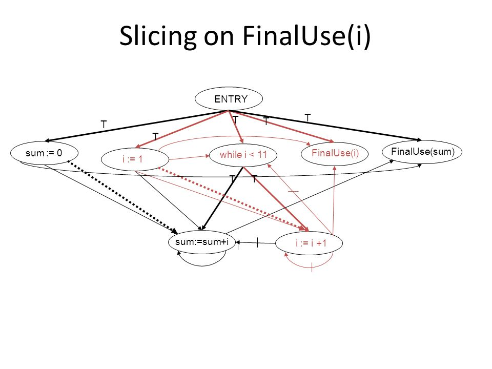 T T T T T T T ENTRY sum := 0 i := 1 while i < 11 FinalUse(i) FinalUse(sum) sum:=sum+i i := i +1 Slicing on FinalUse(i)