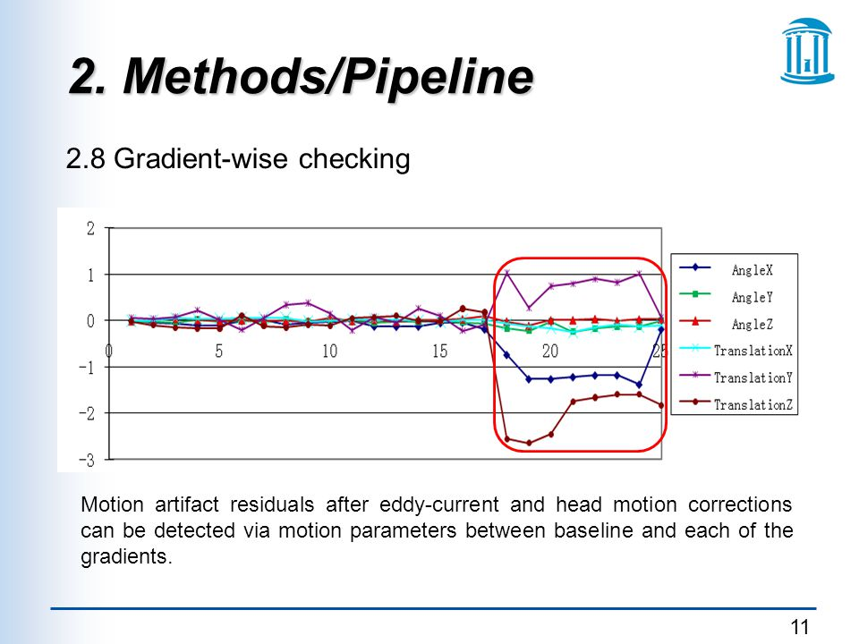 11 2. Methods/Pipeline 2.8 Gradient-wise checking Motion artifact residuals after eddy-current and head motion corrections can be detected via motion
