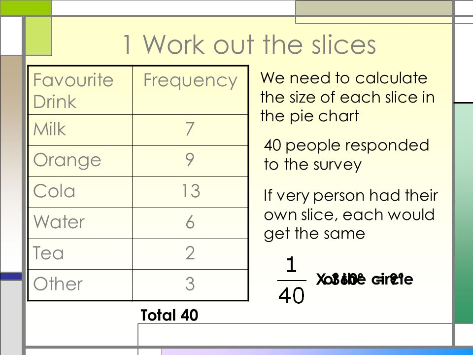 1 Work out the slices Favourite Drink Frequency Milk7 Orange9 Cola13 Water6 Tea2 Other3 Total 40 We need to calculate the size of each slice in the pie chart 40 people responded to the survey If very person had their own slice, each would get the same of the circle X 360º= 9º