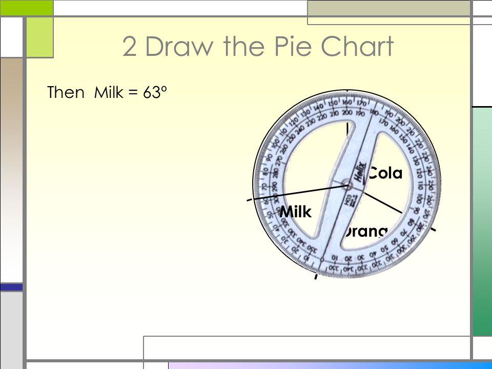 2 Draw the Pie Chart Then Milk = 63º Orange Cola Milk