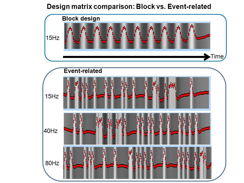 Event-related 40Hz 80Hz 15Hz Time Block design 15Hz Design matrix comparison: Block vs. Event-related