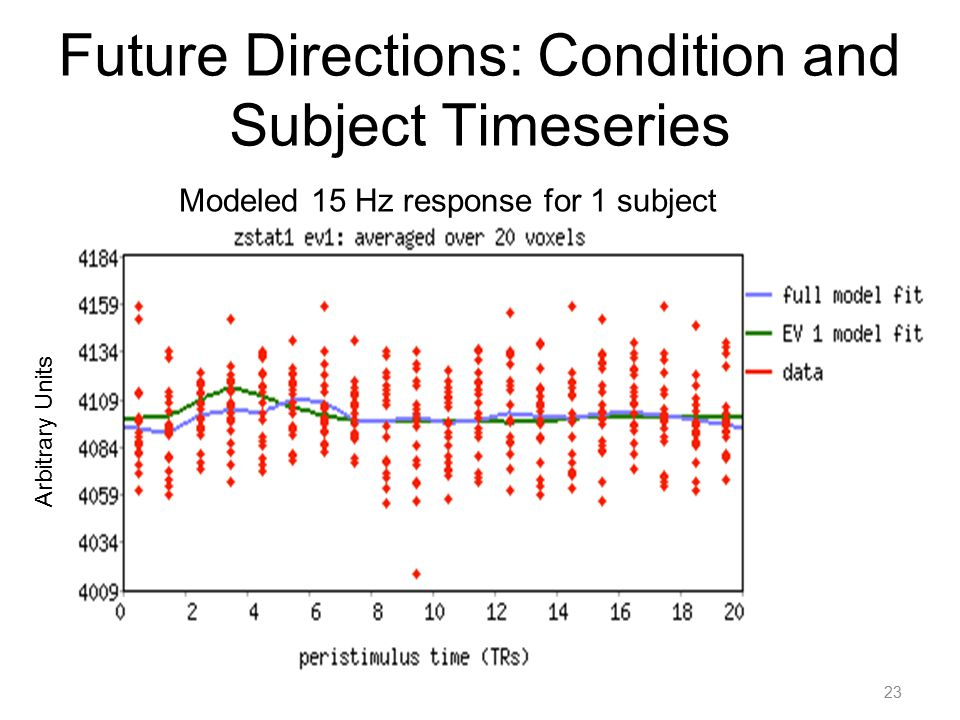 Future Directions: Condition and Subject Timeseries 23 Arbitrary Units Modeled 15 Hz response for 1 subject