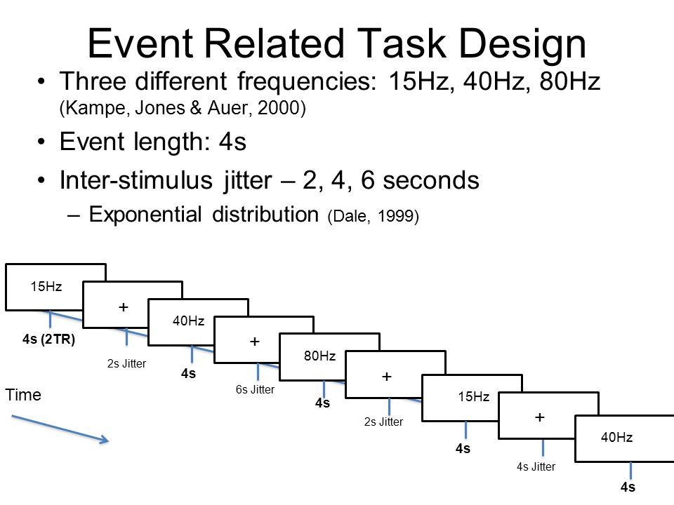 Event Related Task Design Three different frequencies: 15Hz, 40Hz, 80Hz (Kampe, Jones & Auer, 2000) Event length: 4s Inter-stimulus jitter – 2, 4, 6 seconds –Exponential distribution (Dale, 1999) 15Hz + 40Hz + 80Hz + 15Hz 4s (2TR) 4s + 40Hz 4s Time 2s Jitter 6s Jitter 2s Jitter 4s Jitter