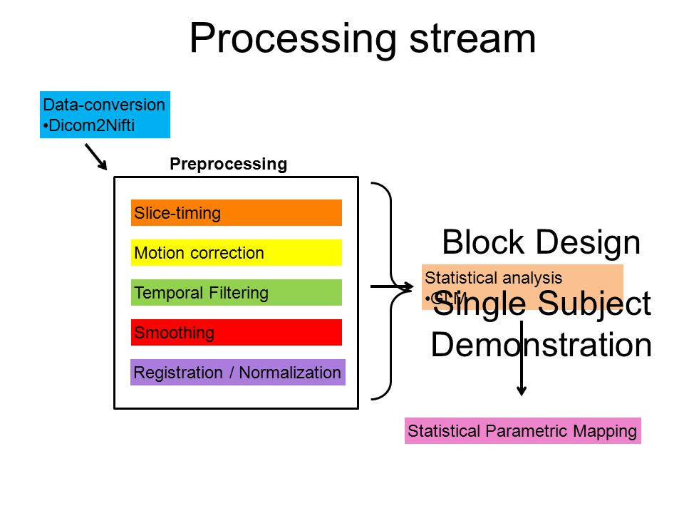 Temporal Filtering Motion correction Slice-timing Smoothing Registration / Normalization Preprocessing Data-conversion Dicom2Nifti Statistical analysis GLM Statistical Parametric Mapping Processing stream Block Design Single Subject Demonstration