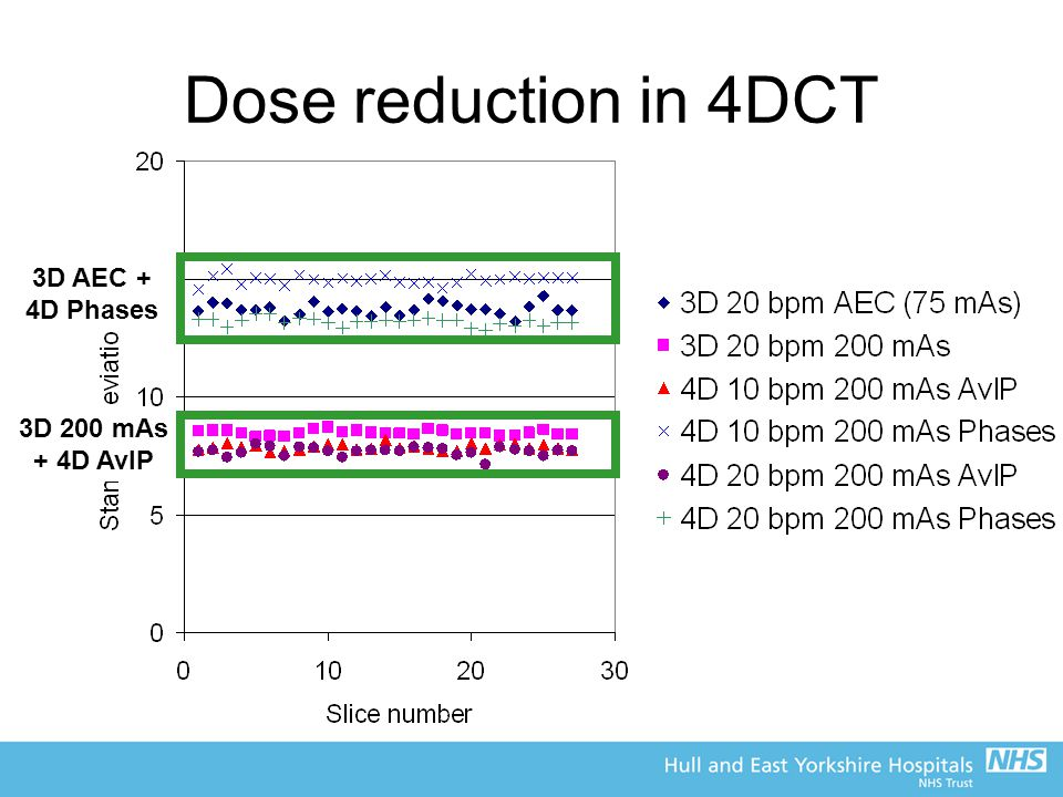 Dose reduction in 4DCT 3D AEC + 4D Phases 3D 200 mAs + 4D AvIP