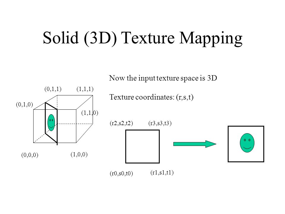 Solid (3D) Texture Mapping Now the input texture space is 3D Texture coordinates: (r,s,t) (0,0,0) (1,0,0) (0,1,0) (1,1,0) (0,1,1)(1,1,1) (r0,s0,t0) (r